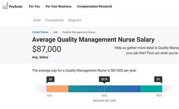 Quality Management Nurse Salary