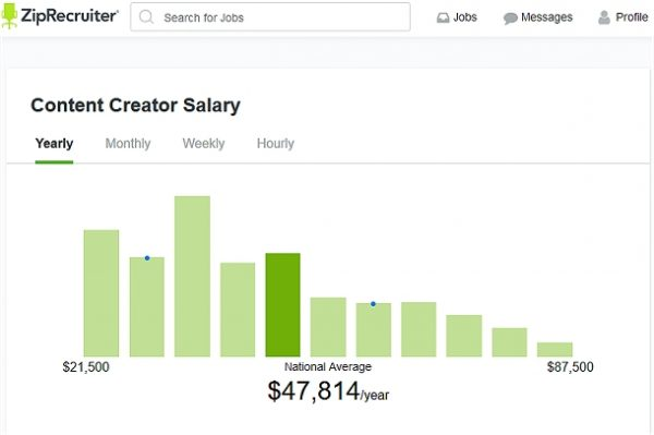 High paying online jobs, like a Content Creator are great ways to work from home.