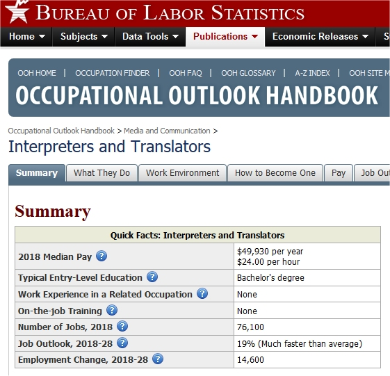 according to Bureau of Labor Stats, Interpreters and Translators are online jobs that pay well.