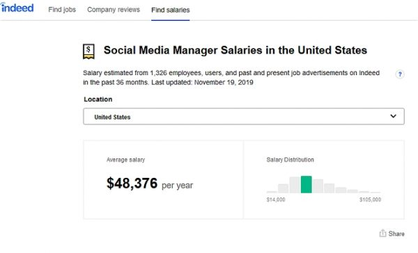 High-paying online job: Social Media Manager Salary