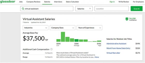 Online Jobs That Pay Well: Virtual Assistant Salary