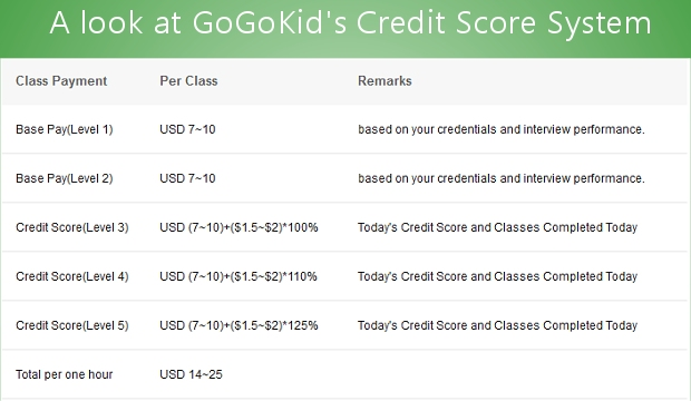 Best ESL Company to work for: GoGoKids is a top company