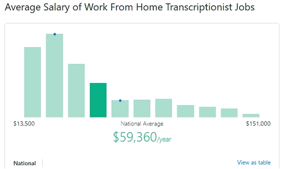 National Average Salary Work At Home Transcription