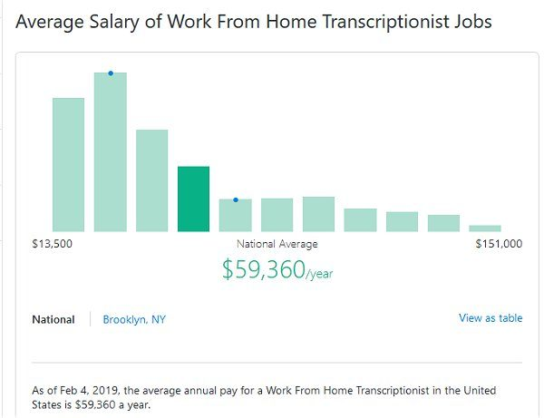 Work From Home Transcription Salary