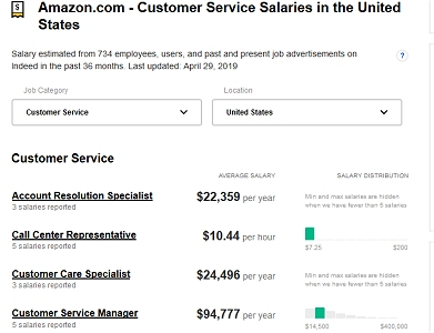 Amazon Customer Service Jobs
