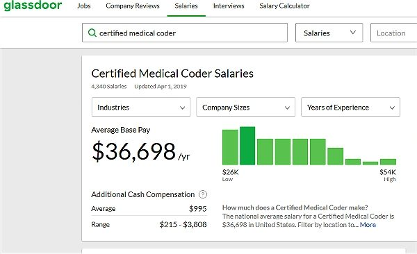 Remote Medical Coder Salary