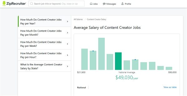 Content Creator Job Salary