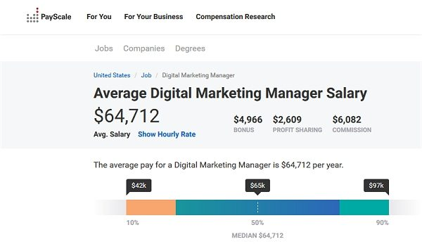 Digital Marketer Salary