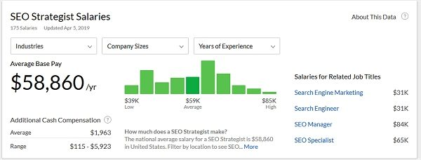 SEO Strategist Salary
