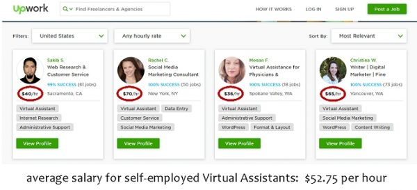 Average Salary For Self-Employed Virtual Assistants
