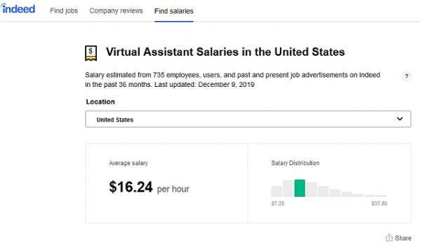 Virtual Assistant Salary