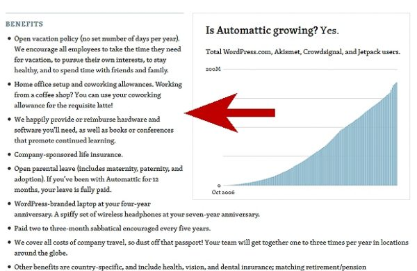 Remote Jobs With Automattic include home office allowance, hardware and software.