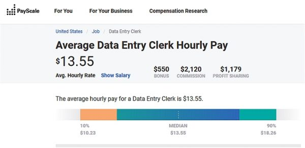 Work from home data entry jobs salary